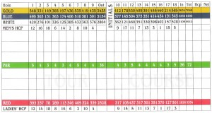 Tour-course-scorecard